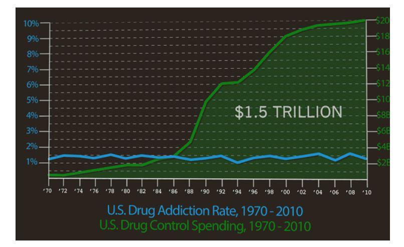 drug-wars-cost-zzz