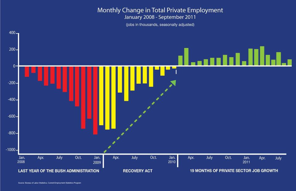 Obama Job Growth Our End Of The Net